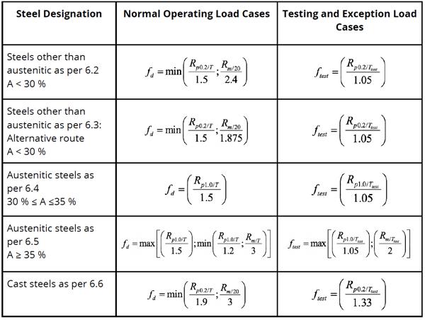 Graph - EN 13445-3 Table 6-1