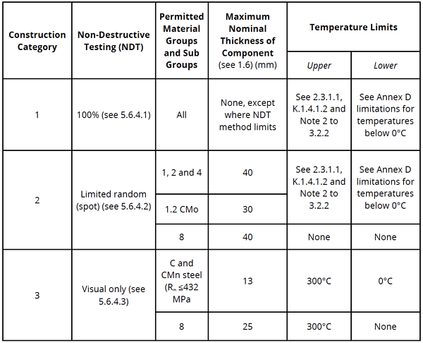 Graph - Joint Efficiencies PD 5500