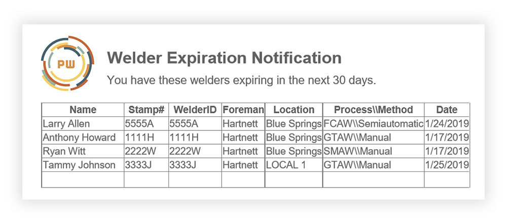 Advantages Of Welding Certificate Expiration Notifications